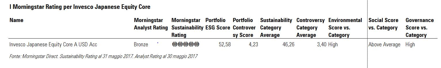 Morningstar Rating per Invesco Japan equity core