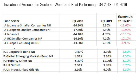 Best and Worst Performing Sectors