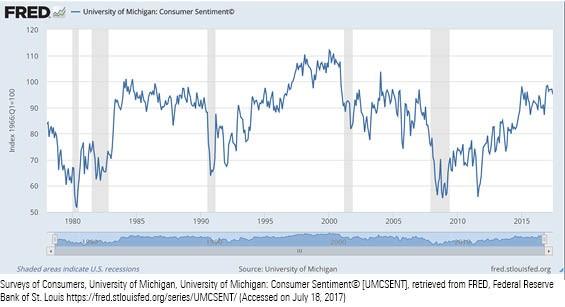 University of Michigan Consumer Sentiment Survey
