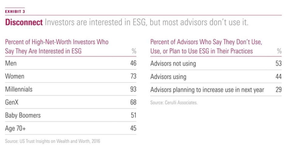 Investitori interessati negli investimenti sostenibili e consulenti finanziari