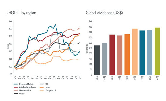 How global dividends have risen and the largest contributors by region