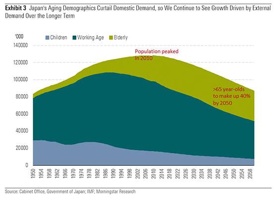 Japan population graphic