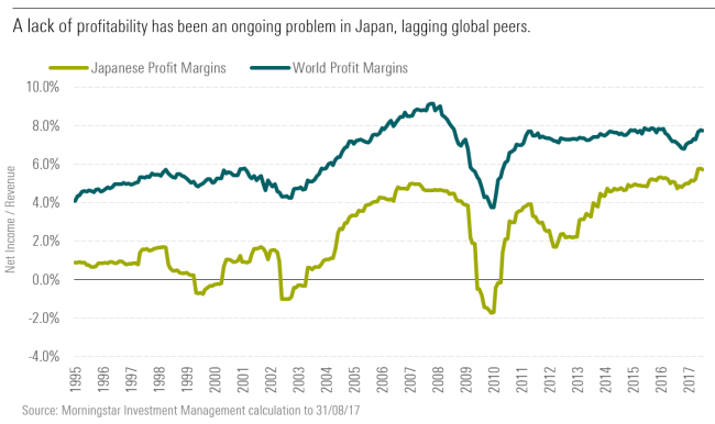 A lack of profitability has been an ongoing problem in Japan