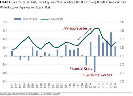 Japan tourism graphic