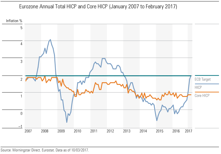 Eurozone Annual Total HICP and Core HICP (January 2007 to February 2017)