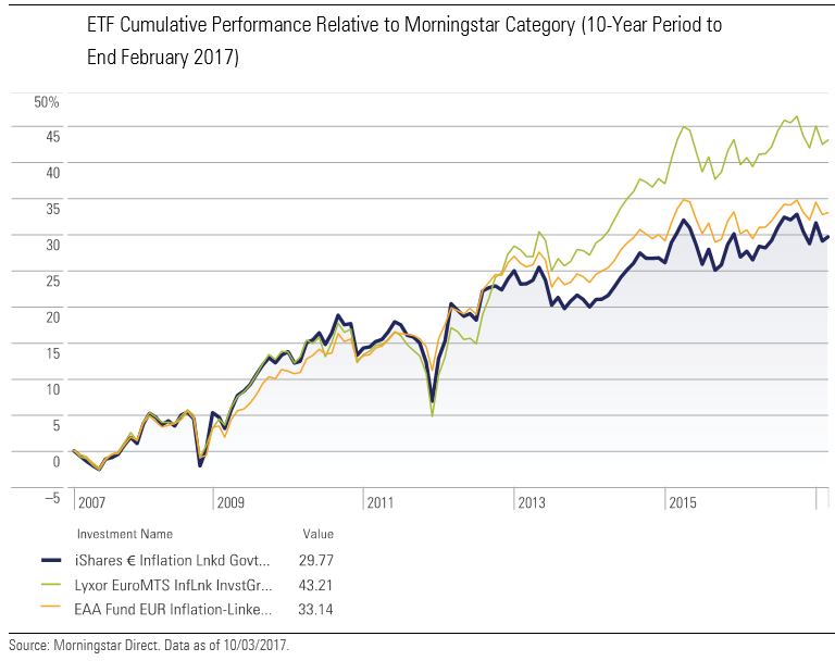 ETF Cumulative Performance Relative to Morningstar Category (10-Year Period to End February 2017)