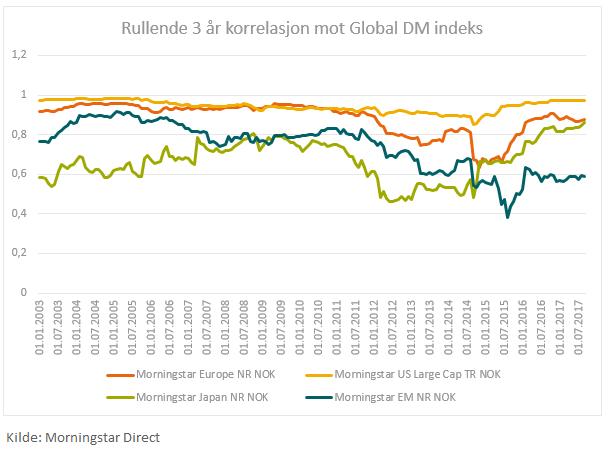 Rullende korrelasjoner mot Morningstar Global