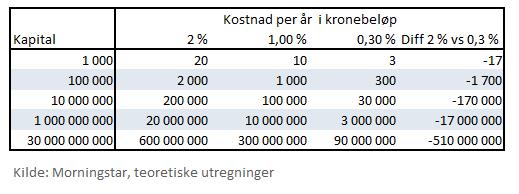 Kostnader i fond, løpende kostnader
