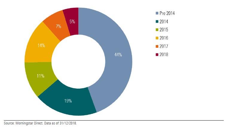 Flussi nei fondi alternativi e lanci di prodotti 2014-18