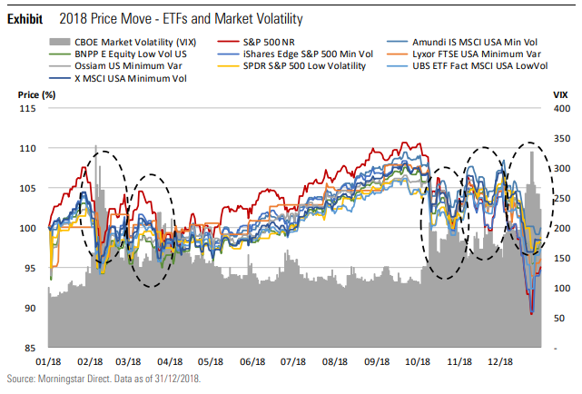 Low volatility ETFs exchange traded fund market fall returns