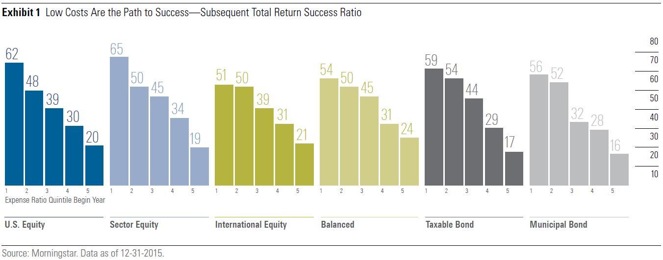 Low cost investing la via del successo negli investimenti