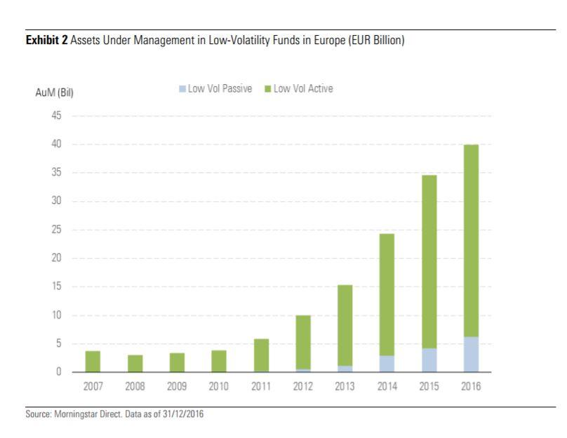 Masse gestite dai fondi low volatility europei