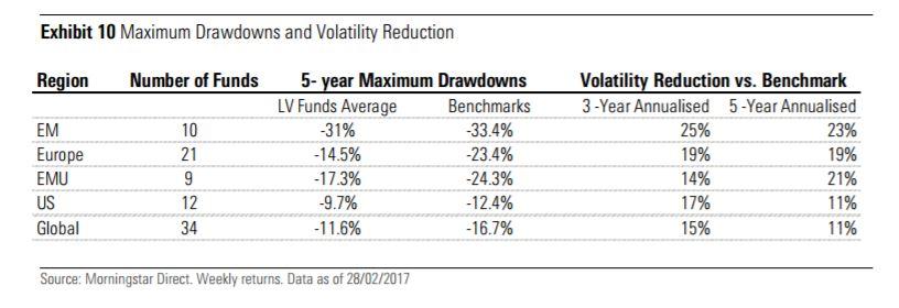 Profilo di rischio dei fondi low cost europei