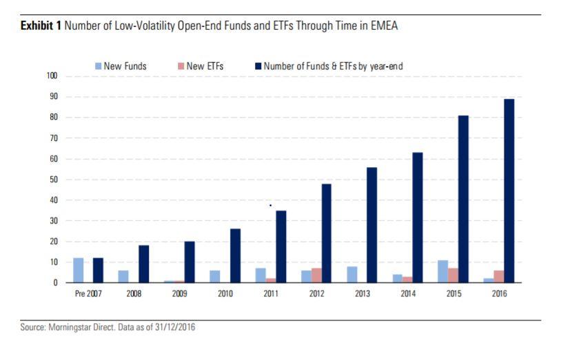 Offerta di fondi low volatility in Europa