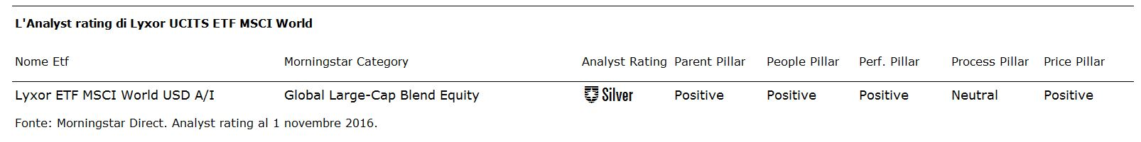 Analyst Rating Lyxor Msci World