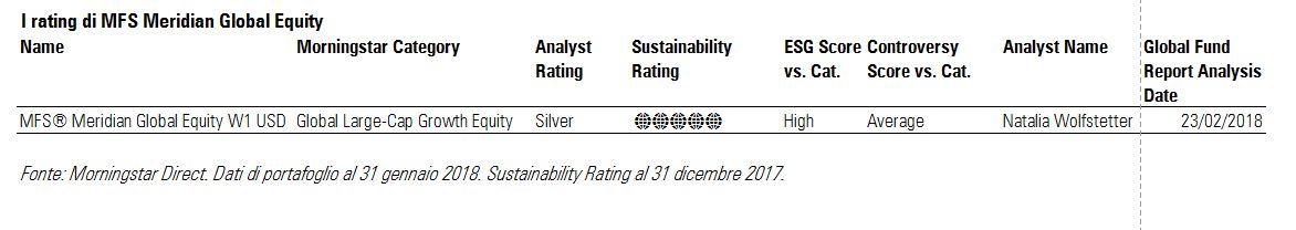 I rating di MFS Meridian Global equity