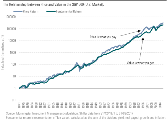 The Relationship Between Price and Value in the S&P 500