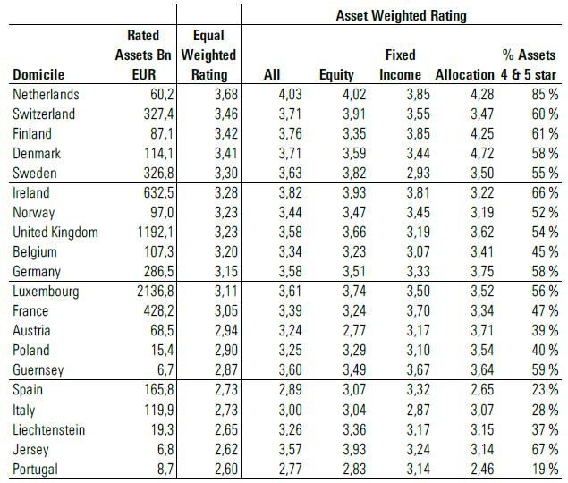 Star Rating per Paesi nel terzo trimestre