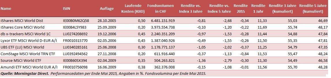 MSCI World ETFs