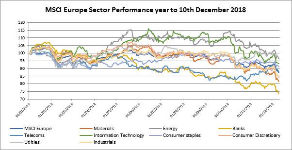 MSCI Europe Chart