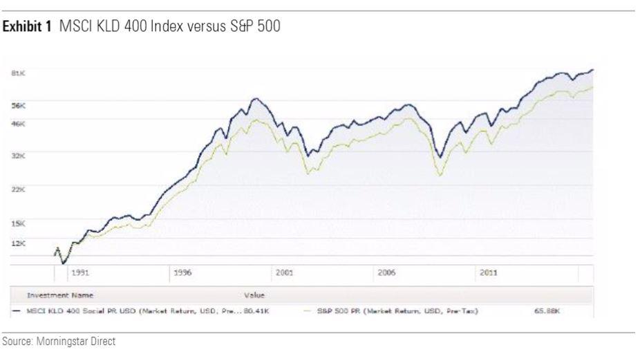 Confronto tra indici SRI e S&P 500