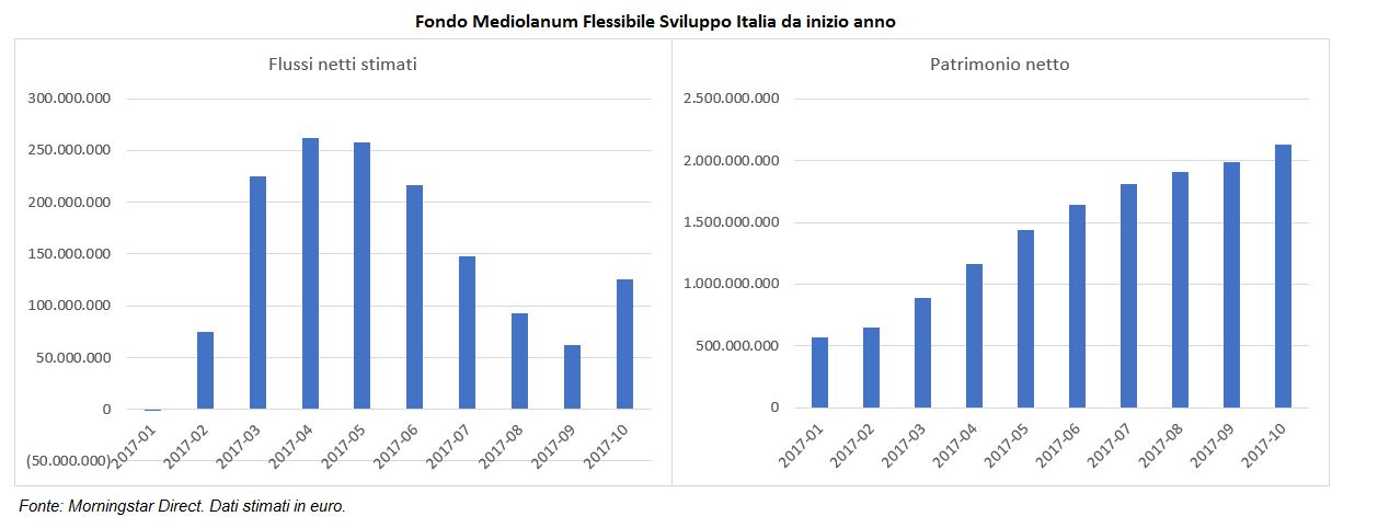 La crescita di Mediolanum flessibile Sviluppo Italia