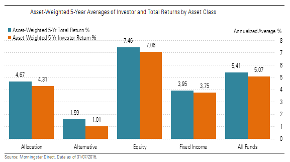 Total vs Investor Return fondi Europei