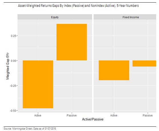 Index fund vs nonindex fund: investor vs total return