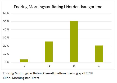 Endringer Morningstar Rating i Norden kategoriene april 2018
