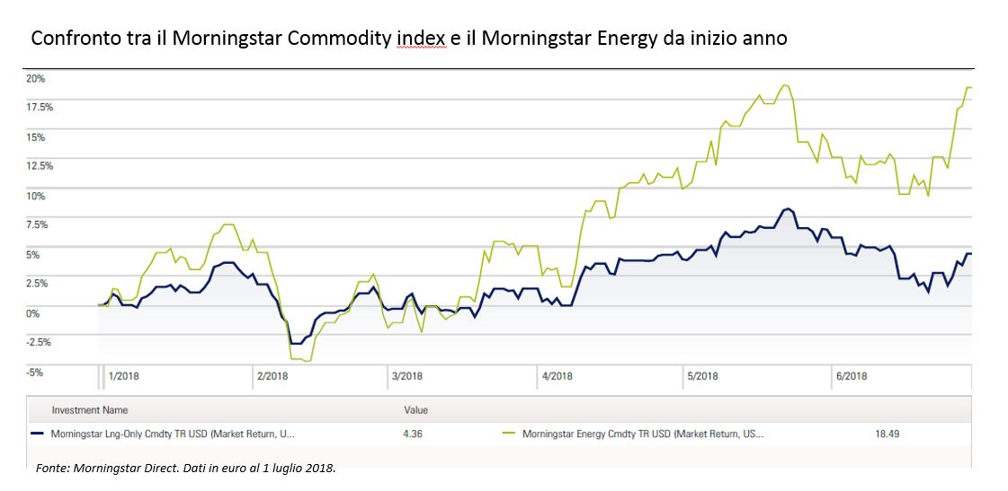 Confronto da i Morningstar Commodity index