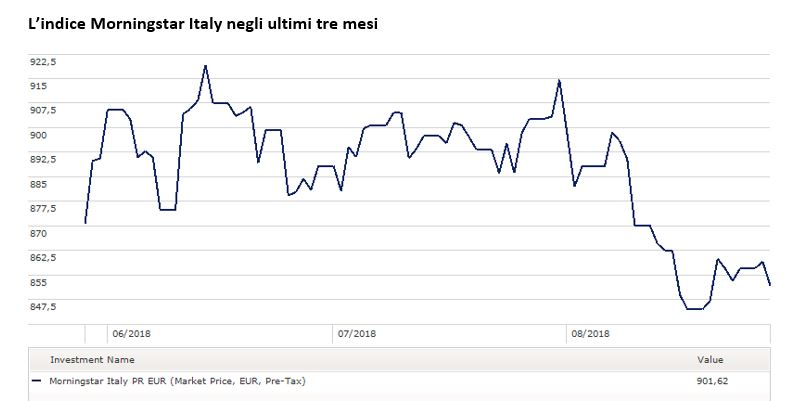 L'indice Morningstar Italy negli ultimi tre mesi