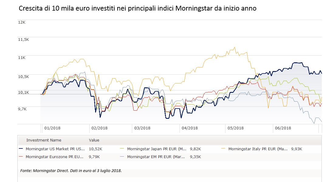 Crescita di 10 mila euro investiti nei Morningstar Index da inizio anno