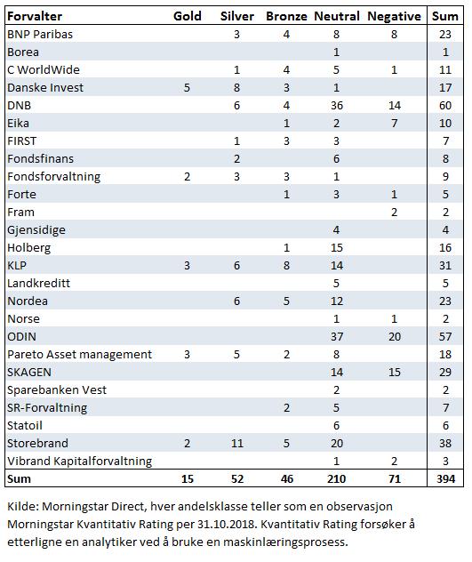 Morningstar Kvantitativ Rating norske fond