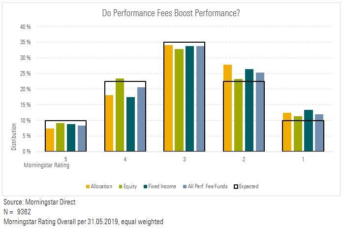 Resultatene til fond med suksesshonorar