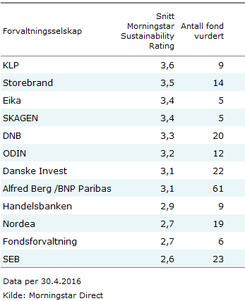 Morningstar Sustainability Rating per selskap