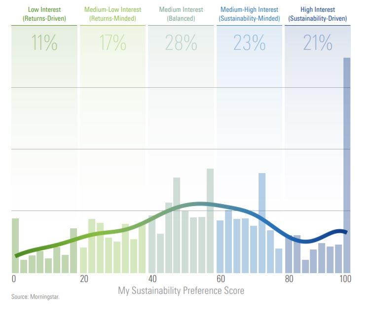 Le preferenze degli investitori americani sulla finanza sostenibile