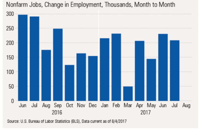 Nonfarm Payroll Data - monthly change
