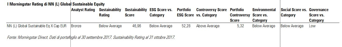 I Morningstar rating di NN (L) Global Sustainable Equity