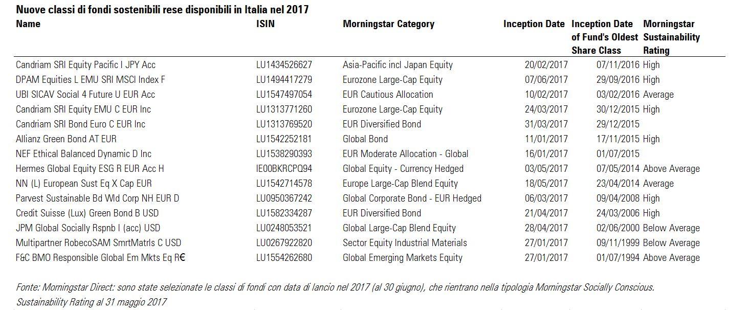 Nuove classi ESG disponibili in Italia nel 2017