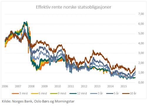 Norsk statsobligasjoner effektiv rente