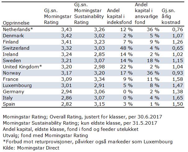 Norske forvalteres resultater