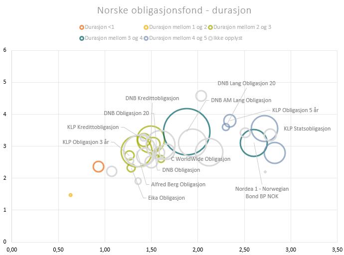 Norske rentefond, fargesortert etter durasjon, avkastning og risiko