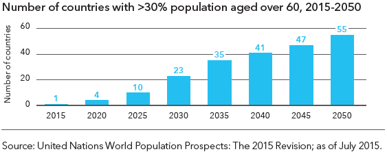 number of countries with more than 30% population aged over 60