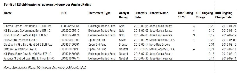Fondi ed Etf obbligazionari governativi euro per Morningstar Analyst Rating