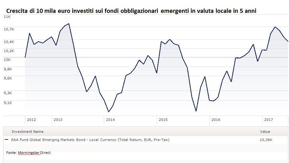 Crescita di 10 mila euro investiti in fondi obbligazionari emergenti in valuta locale