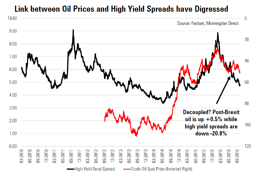 The link between oil prices and high yield bond spreads