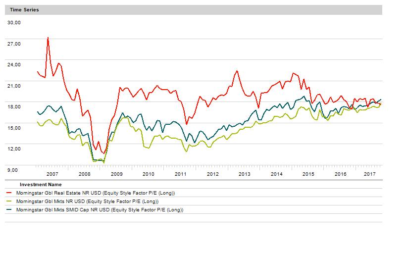 PE eiendomsfond versus andre globale aksjer