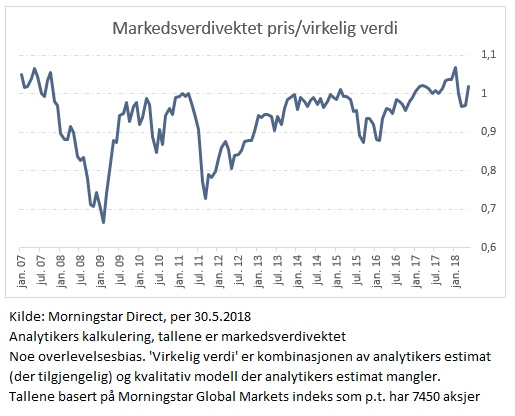 Morningstar pris til virkelig verdi Morningstar Global indeks