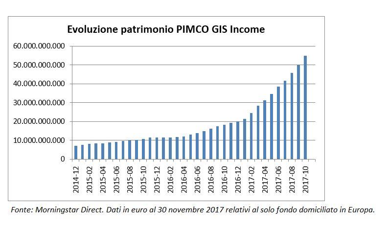 Evoluzione PIMCO GIS Income