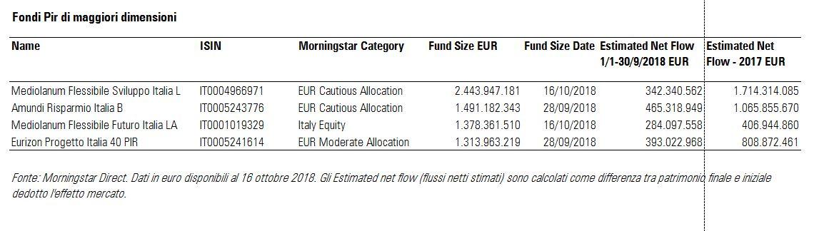 Fondi Pir maggiori per dimensioni